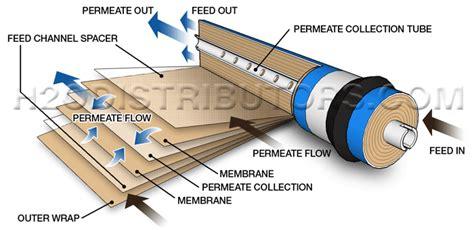 Sale Membrane Ro Dow Filmtec 75 Gpd dow filmtec 75 gpd thin composite membrane h2o