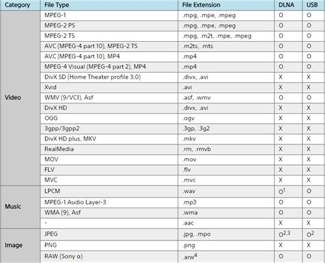 format audio tv 4k tv supported file formats