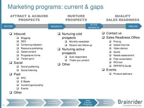 lead generation plan template b2b content website lead generation planning workshop
