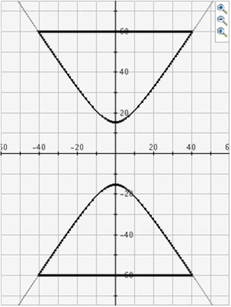 What Are The Four Conic Sections by Interactivate Conic Sections