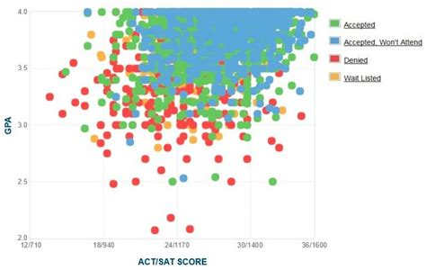 Tech Mba Acceptance Rate by Virginia Tech Gpa Sat Scores And Act Scores