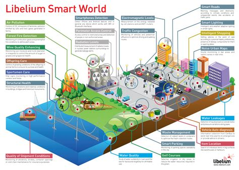 Connected Vehicle Field Infrastructure Footprint Analysis Top 5 Of Things Iot Infographics It News