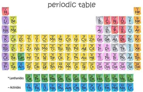 pattern of atomic numbers in periodic table the magic of 1 atomic mass unit which is a great topic