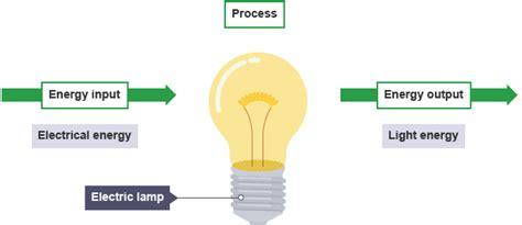 Hair Dryer Energy Transfer electrical energy diagram 25 wiring diagram images