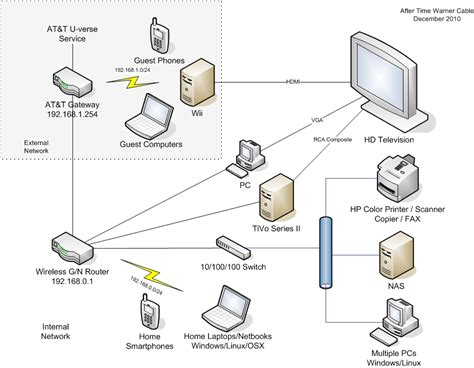 wireless tv at t u verse gateway diagram wireless free