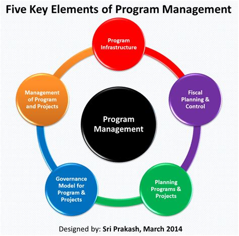 Management Search Program Management Images