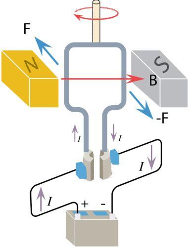 electric motor physics electric motors read physics ck 12 foundation