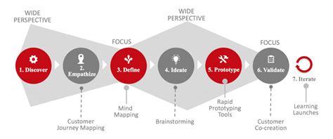 design thinking framework design thinking epfl emba