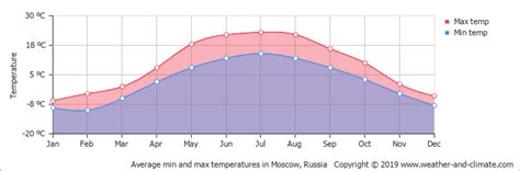 moscow temperature climate and average monthly weather in moscow russia