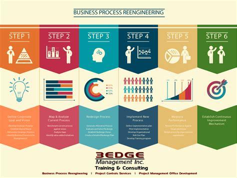 Resume Sample Soft Skills by Business Process Improvement 3edge Management Inc