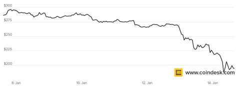 bitcoin drop bitcoin price drop january 2015 business insider