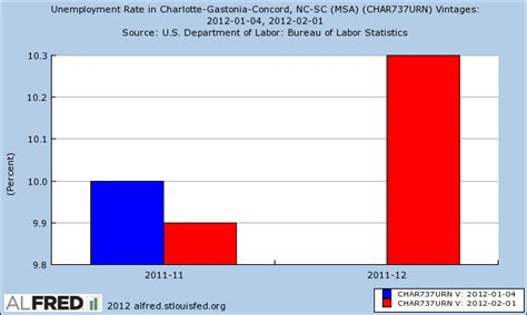south carolina unemployment rate
