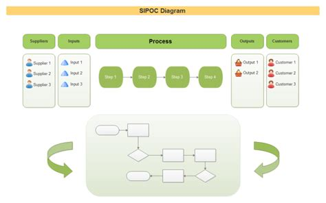 different sipoc templates for diversified design