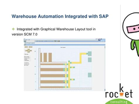 graphical warehouse layout in ewm warehouse process optimisation using sap and integrated
