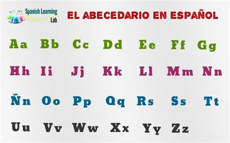 el alfabeto alphabet spanish alphabet pronunciation and exles spanishlearninglab