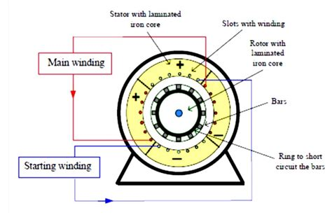single phase induction motor uses construction principle of operation and starting methods of single phase induction motor