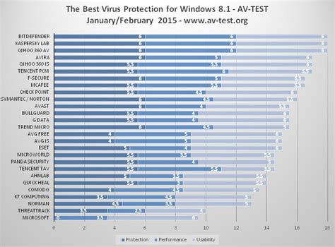 the best antivirus 2015 bitdefender kaspersky top list of best windows 8 1