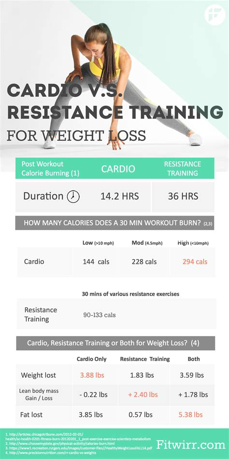weight loss x trainer weight versus cardio for weight loss