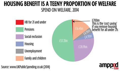 housing benefit 12 ways the conservatives have attacked young people politics beyond politicians