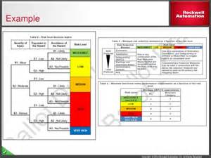 Machinery Risk Assessment Template by Introduction To Machine Risk Assessment And Functional