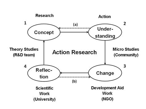 themes in education action research education and action research sgasd x fc2 com
