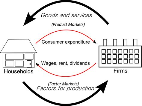 circular flowchart circular flow of income diagram and market systems