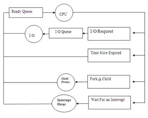 queuing diagram process scheduling hexainclude