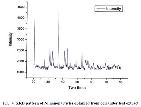 xrd pattern of nickel nanoparticles biosynthesis of nickel nanoparticles using leaf extract of