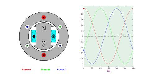 three phase induction motor animation alternator