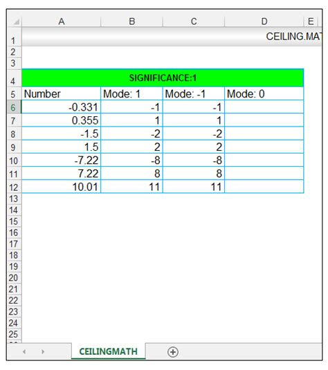 Math Ceiling by How To Use The Ceiling Math And The Floor Math Function In Excel Exceldemy