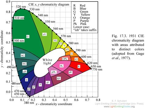 cie chromaticity diagram lightemittingdiodes org chapter 17