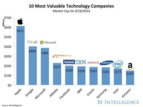 alibaba market alibaba is already the fourth most valuable technology