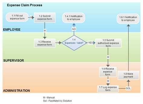 business process model template business process modeling techniques with exles