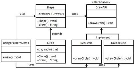 bridge pattern java exle code design patterns bridge pattern