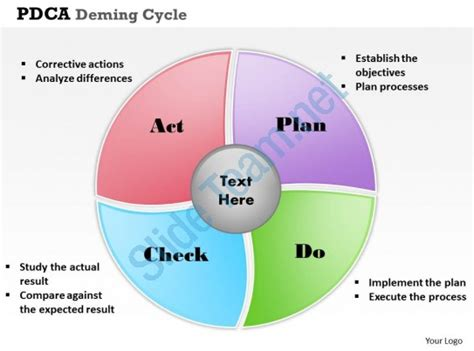 Pdca Deming Cycle Powerpoint Template Slide Pdca Ppt