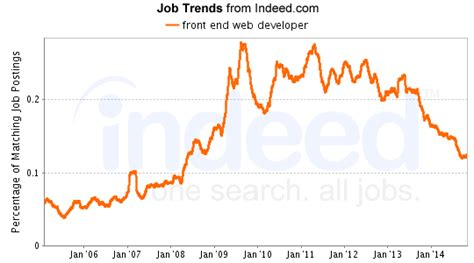 Web Developer Outlook by Web Developer Hiring Trends And What They For You