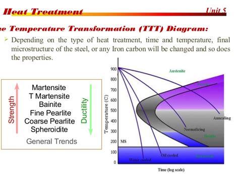 heat treatment process heat treatment process