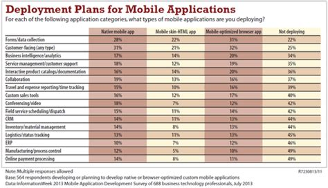mobile app development project plan template mobile app development 5 worst security dangers