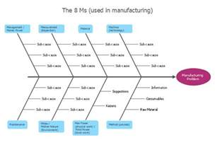Cause And Effect Flow Chart Template by How Do Fishbone Diagrams Solve Manufacturing Problems