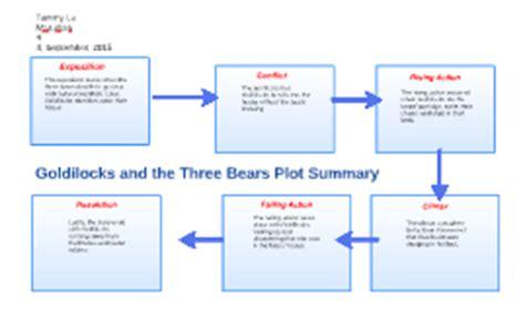 Goldilocks And The Three Bears Plot Diagram goldilocks and the three bears plot summary marudian by