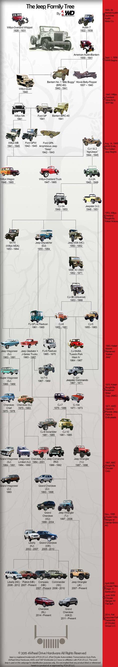 jeep family 1000 ideas about jeep wj on pinterest jeeps jeep grand