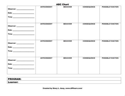 Abc Behaviour Chart Template Gallery Template Design Ideas Antecedent Behavior Consequence Template