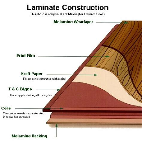 what is laminate wood laminated wood types of laminate flooring deco flooring