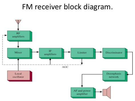 block diagram superheterodyne receiver electronic comunication sysytem block diagram of a