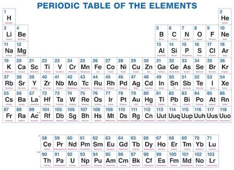 periodic table and names the periodic table names and symbols periodic diagrams
