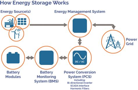how much energy will be stored in the capacitor facts about energy storage origis energy