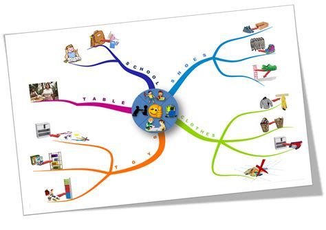 with kids in mind dessine moi une id 233 e asbl mind mapping 224 tout 226 ge pour