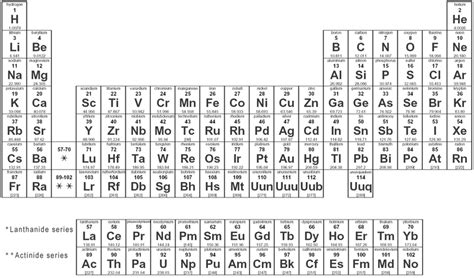 Complete Periodic Table by Term2chemace 1 3 The Atomic Number And Mass Number