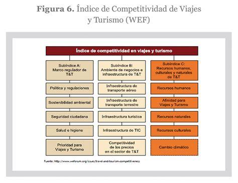 imagenes naturales sociales y economicas el reto de la competitividad y sostenibilidad para los