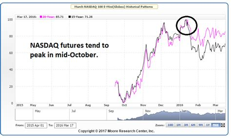 does pattern day trading apply futures decarley trading commodity broker options futures